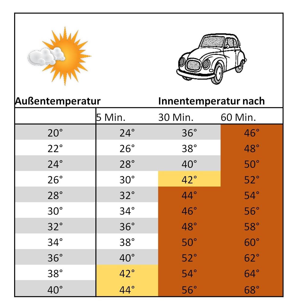 Tabelle Innen und Außentemperatur Auto